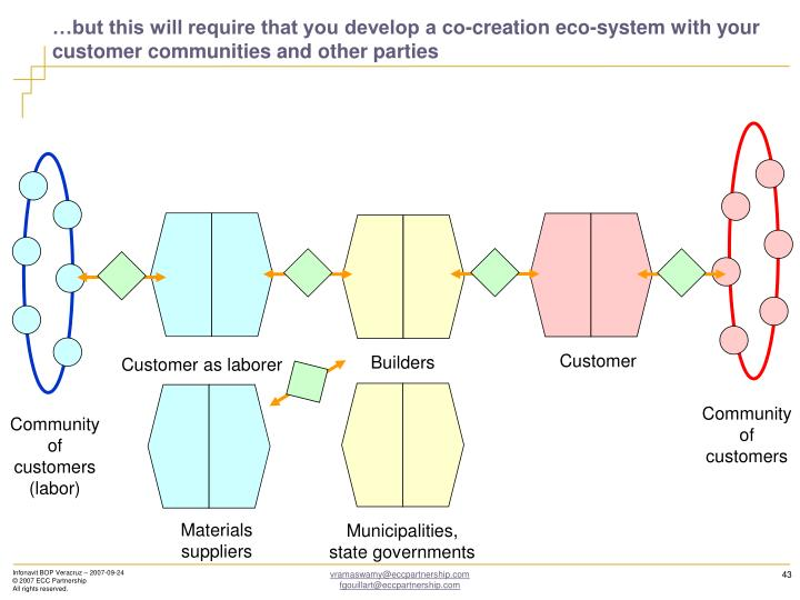 …but this will require that you develop a co-creation eco-system with your customer communities and other parties