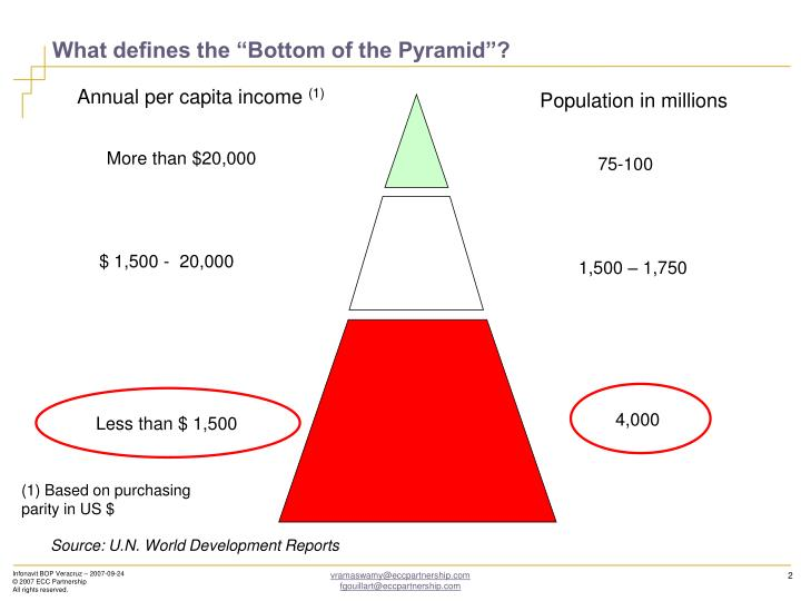 """What defines the """"Bottom of the Pyramid""""?"""