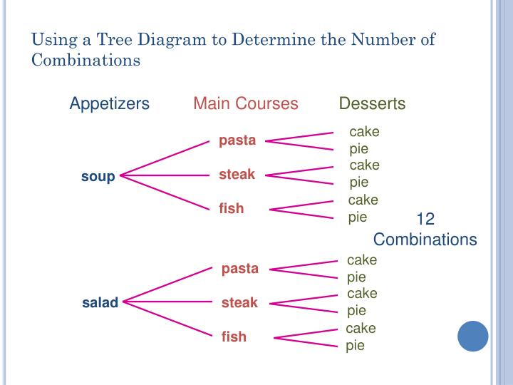 Using a Tree Diagram to Determine the Number of Combinations