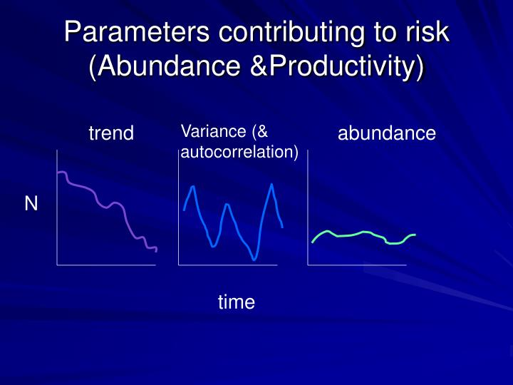 Parameters contributing to risk (Abundance &Productivity)