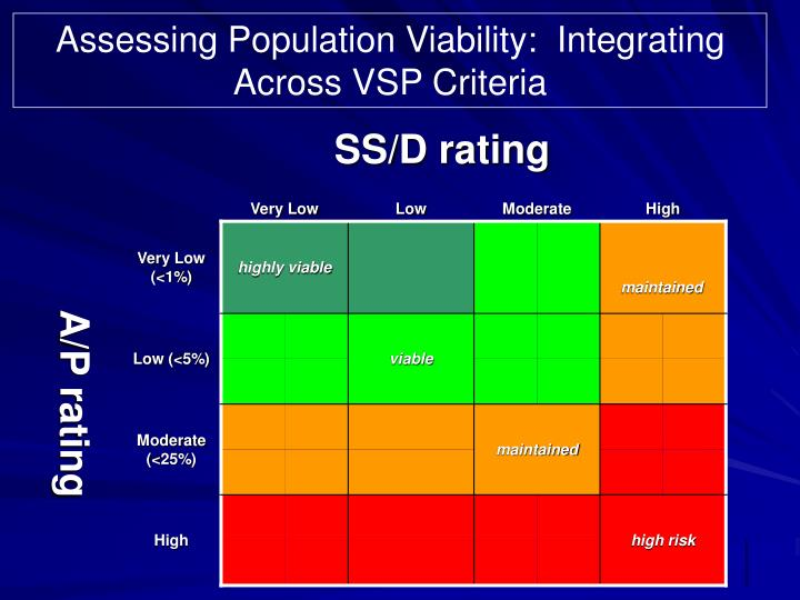 Assessing Population Viability:  Integrating Across VSP Criteria