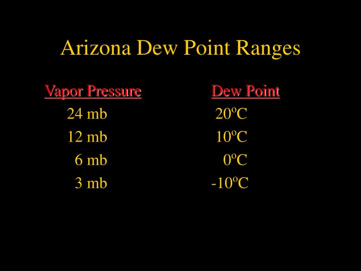 Arizona Dew Point Ranges