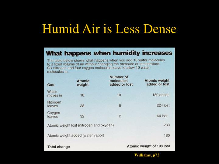 Humid Air is Less Dense
