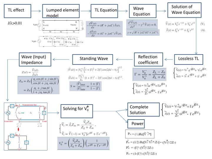 Solution of Wave Equation