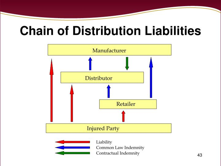 Chain of Distribution Liabilities
