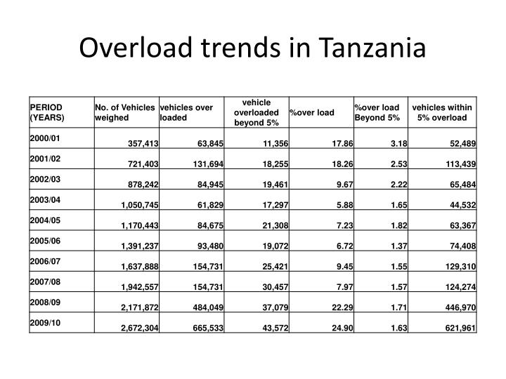 Overload trends in Tanzania