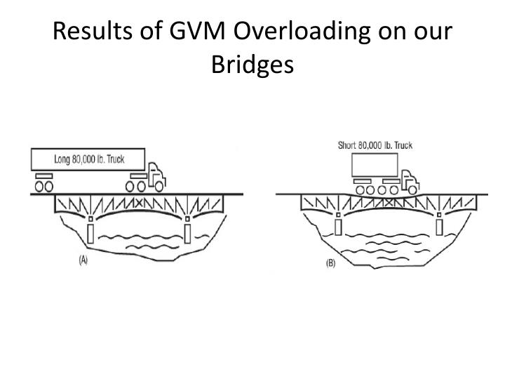 Results of GVM Overloading on our Bridges