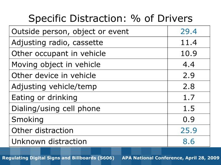 Specific Distraction: % of Drivers