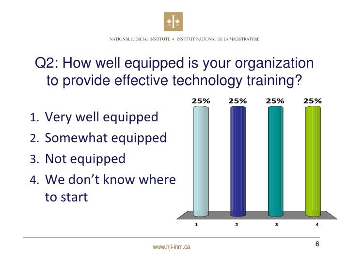 Q2: How well equipped is your organization to provide effective technology training?