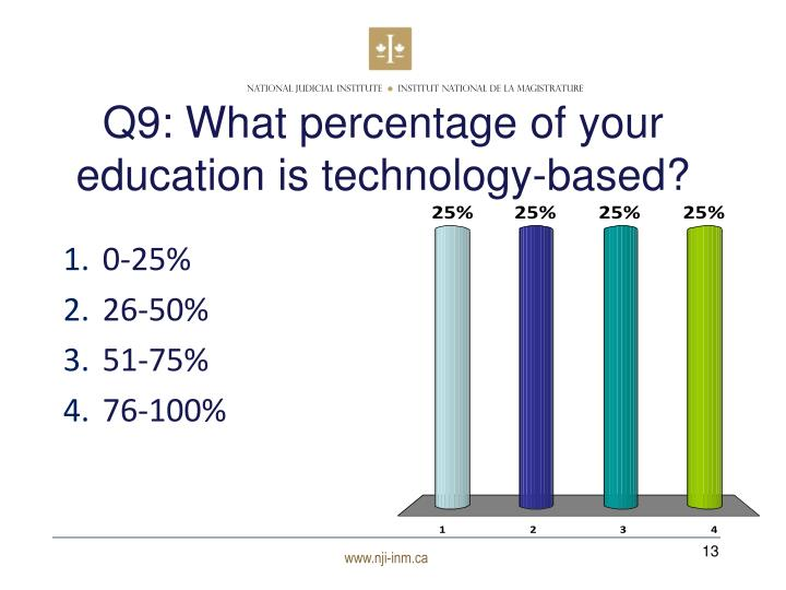 Q9: What percentage of your education is technology-based?