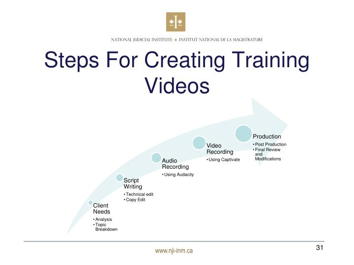 Steps For Creating Training Videos