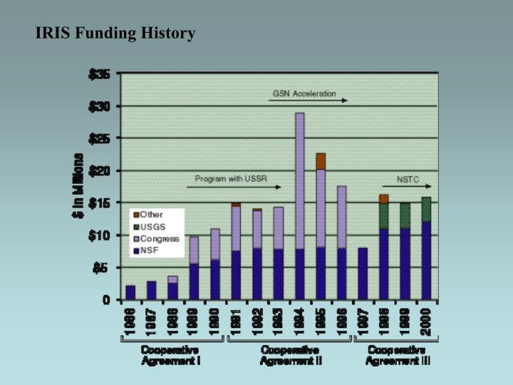 IRIS Funding History