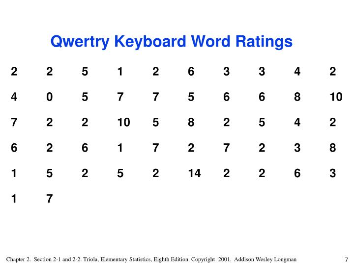 Qwertry Keyboard Word Ratings