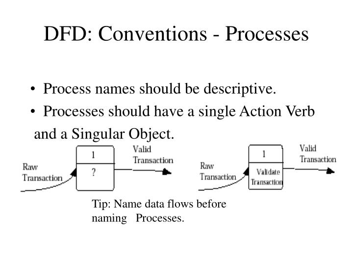 DFD: Conventions - Processes