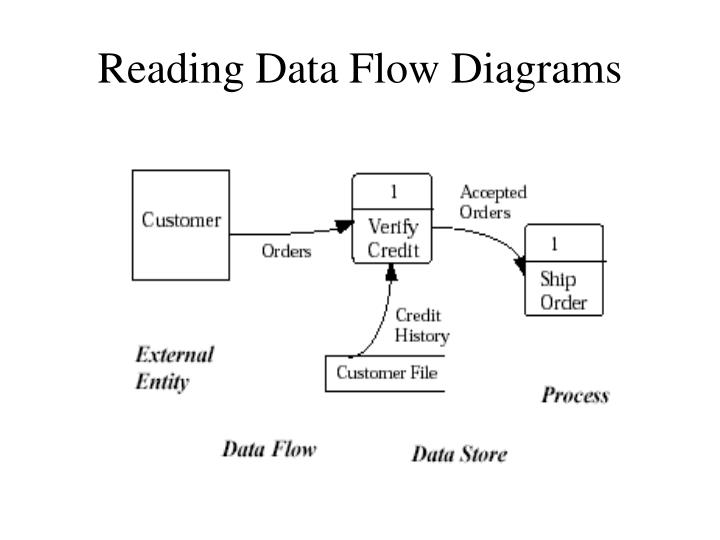 Reading Data Flow Diagrams