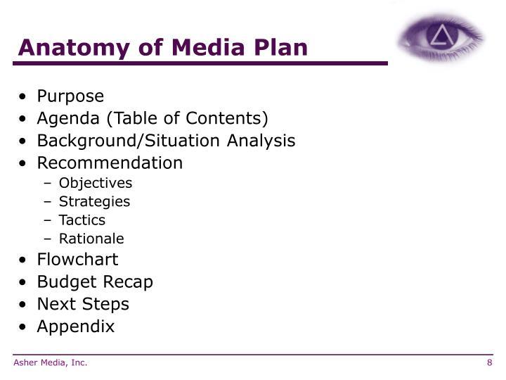 Anatomy of Media Plan