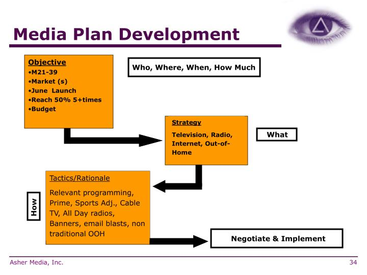 Media Plan Development