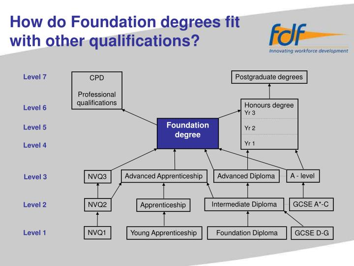 How do Foundation degrees fit with other qualifications?