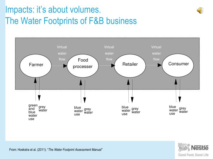 Impacts it s about volumes the water footprints of f b business