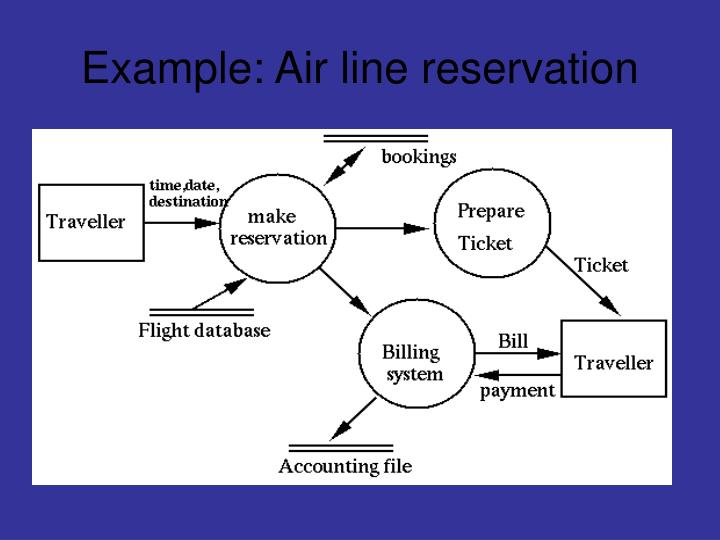 Example air line reservation
