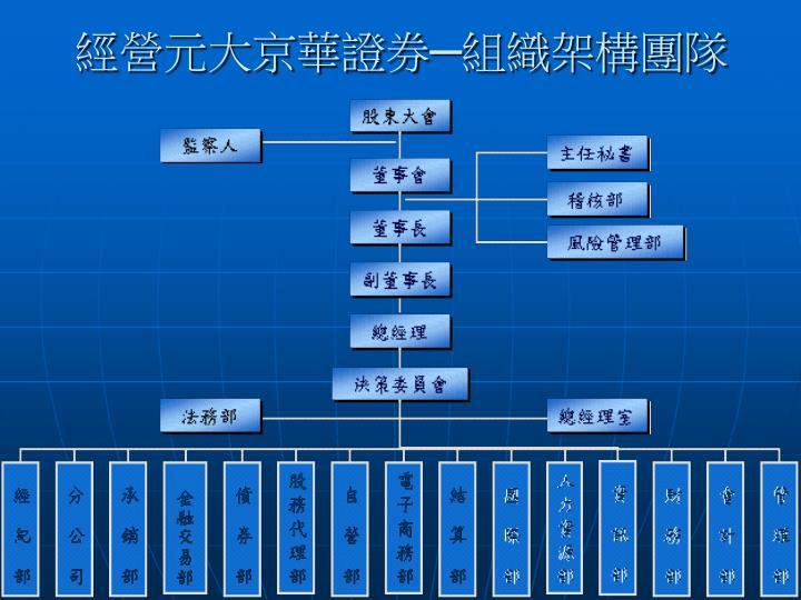 經營元大京華證券─組織架構團隊