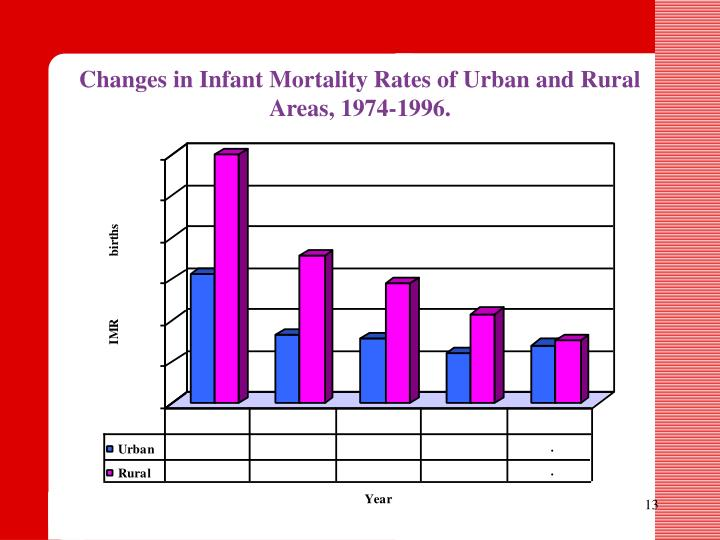 Changes in Infant Mortality Rates of Urban and Rural Areas, 1974-1996.