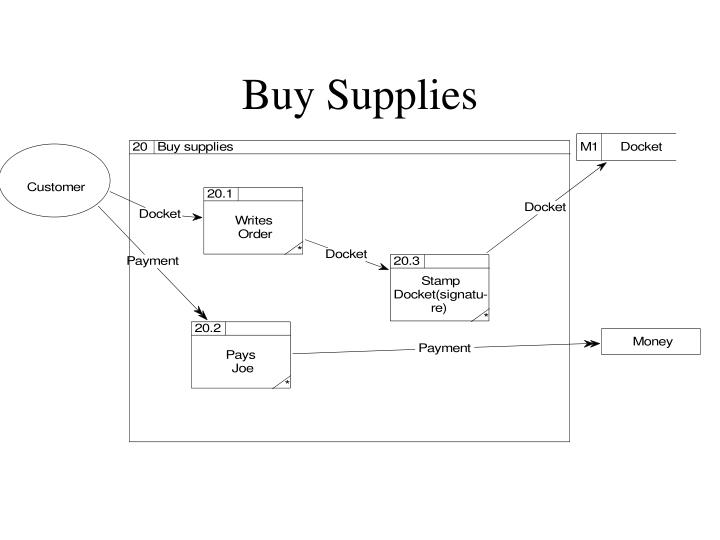 Buy Supplies