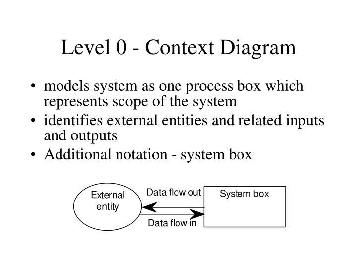 Level 0 - Context Diagram