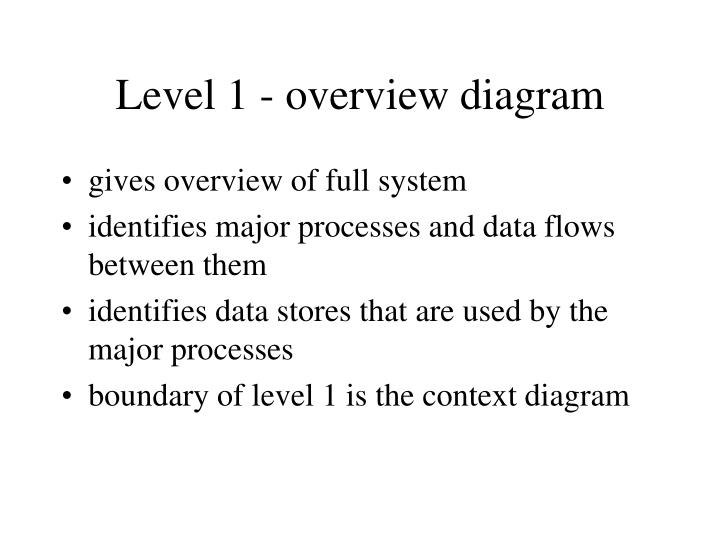 Level 1 - overview diagram