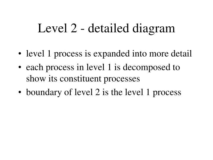 Level 2 - detailed diagram