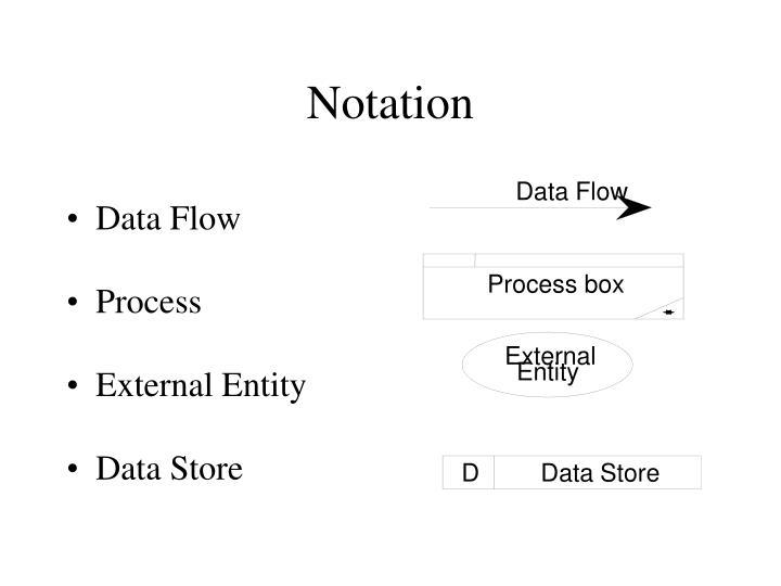 Process box