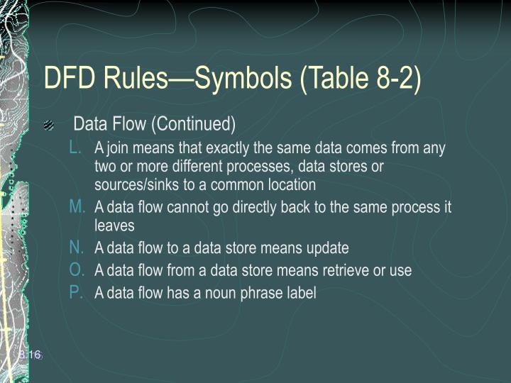 DFD Rules—Symbols (Table 8-2)