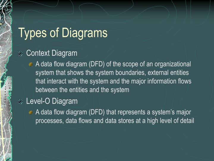Types of Diagrams