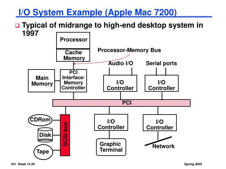 I/O System Example (Apple Mac 7200)
