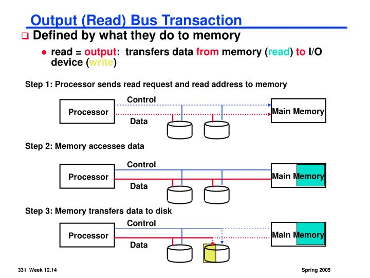 Step 1: Processor sends read request and read address to memory