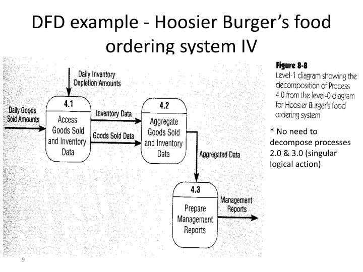 DFD example - Hoosier Burger's food ordering system IV