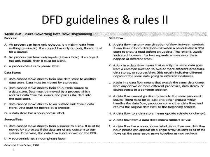 DFD guidelines & rules II