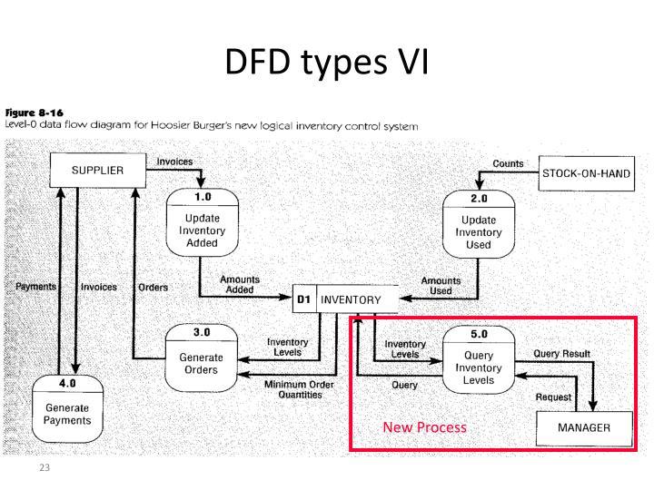 DFD types VI