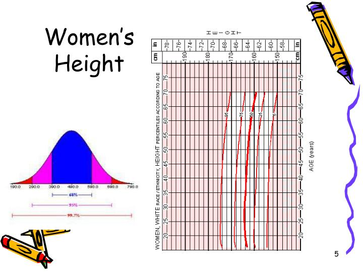 Women's Height