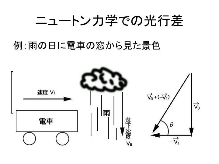 ニュートン力学での光行差