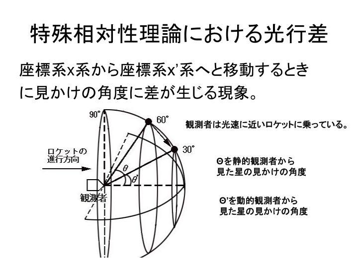 特殊相対性理論における光行差