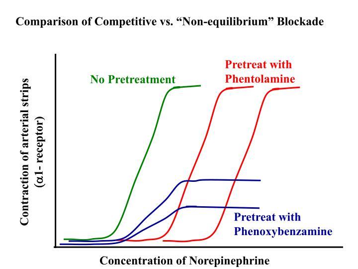"""Comparison of Competitive vs. """"Non-equilibrium"""" Blockade"""