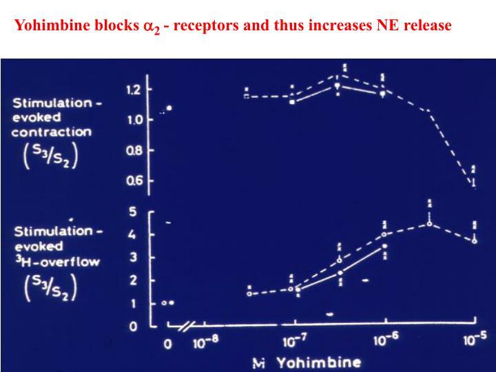 Yohimbine blocks