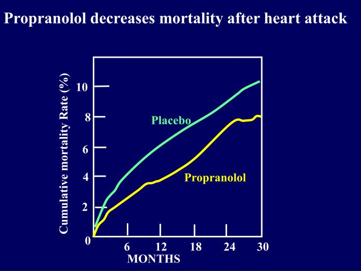 Propranolol decreases mortality after heart attack