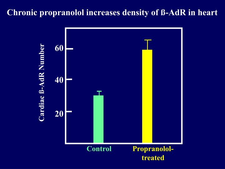 Chronic propranolol increases density of ß-AdR in heart