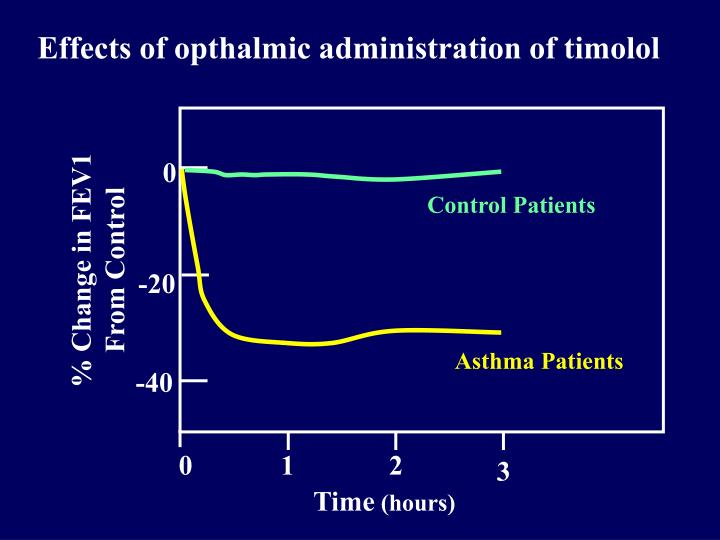 Effects of opthalmic administration of timolol