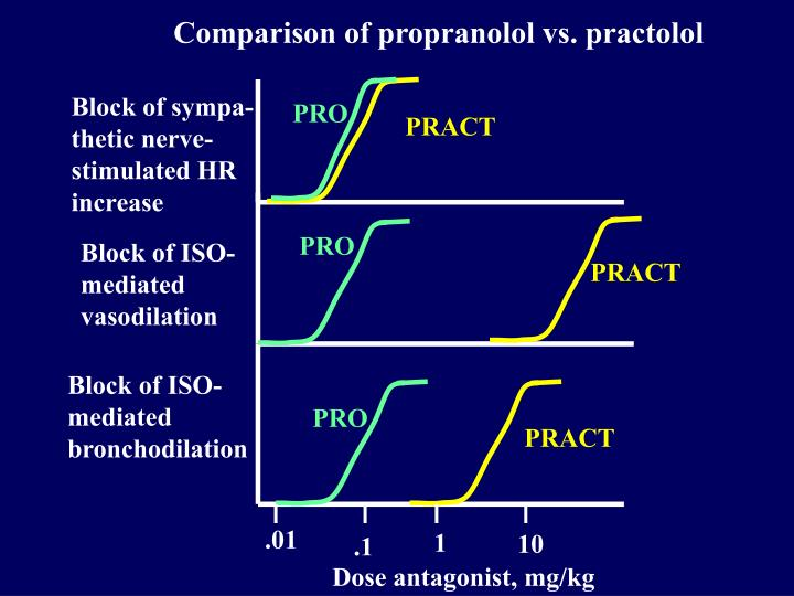 Comparison of propranolol vs. practolol