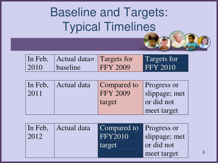Baseline and Targets: