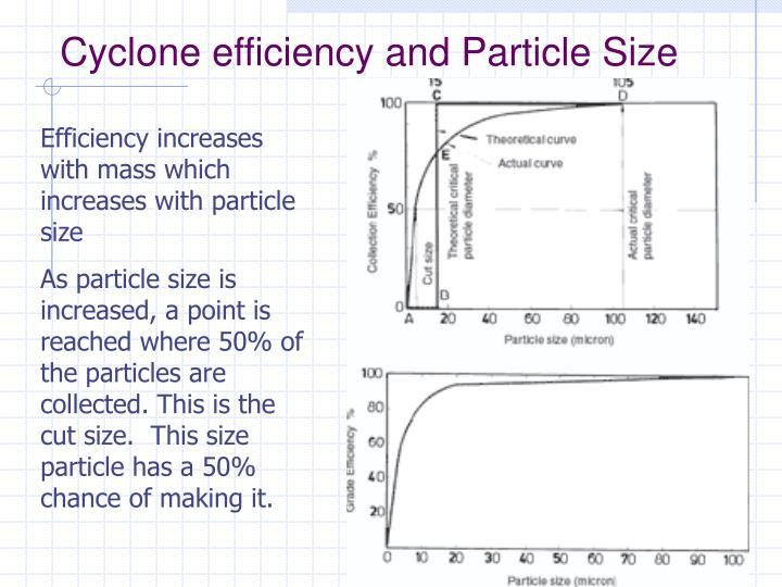 Cyclone efficiency and Particle Size