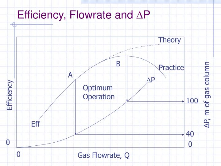 Efficiency, Flowrate and